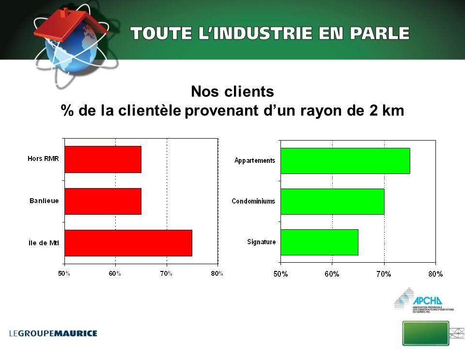 Nos clients % de la clientèle provenant dun rayon de 2 km