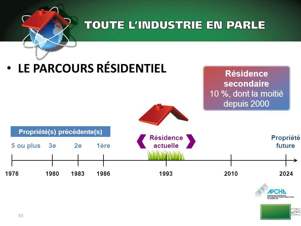 33 LE PARCOURS RÉSIDENTIEL 1976198019831986199320102024 Résidence actuelle Propriété future Propriété(s) précédente(s) 1ère2e3e5 ou plus Résidence sec
