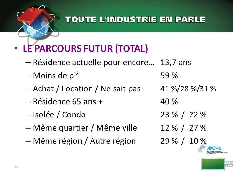 35 LE PARCOURS FUTUR (TOTAL) – Résidence actuelle pour encore…13,7 ans – Moins de pi²59 % – Achat / Location / Ne sait pas 41 %/28 %/31 % – Résidence