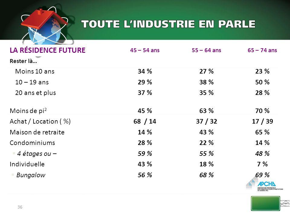 36 LA RÉSIDENCE FUTURE 45 – 54 ans55 – 64 ans65 – 74 ans Rester là… Moins 10 ans34 %27 %23 % 10 – 19 ans29 %38 %50 % 20 ans et plus37 %35 %28 % Moins