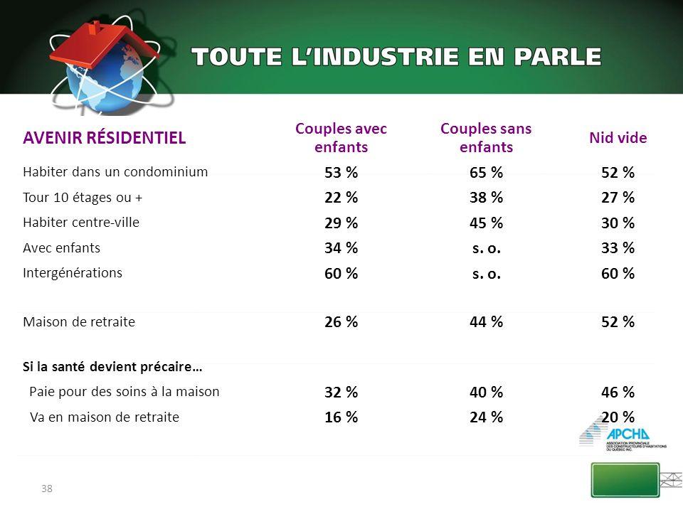 38 AVENIR RÉSIDENTIEL Couples avec enfants Couples sans enfants Nid vide Habiter dans un condominium 53 %65 %52 % Tour 10 étages ou + 22 %38 %27 % Hab