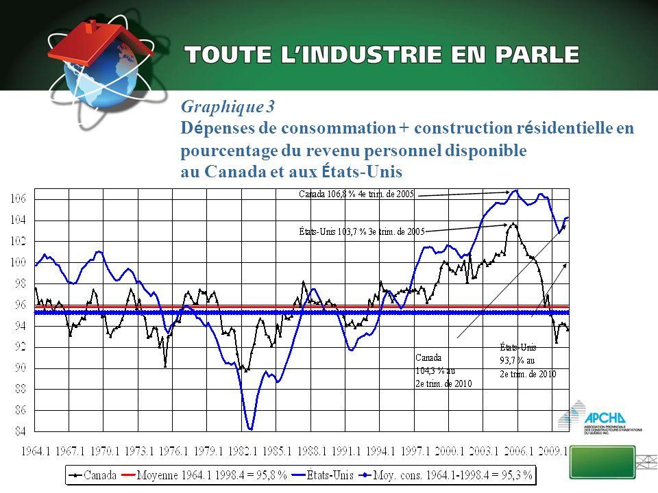 Graphique 3 D é penses de consommation + construction r é sidentielle en pourcentage du revenu personnel disponible au Canada et aux É tats-Unis