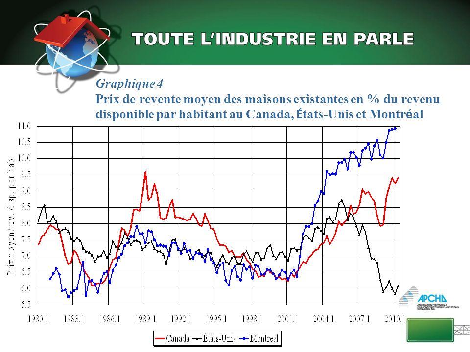 Graphique 5 Prix de revente moyen des maisons existantes en % du revenu disponible par habitant aux É tats-Unis, Montr é al et Toronto