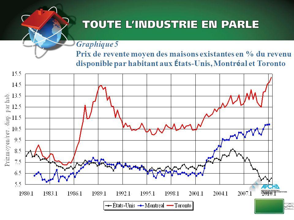 Province de Québec Part (%) des mises en chantier de maisons individuelles Les maisons individuelles moins populaires Source et prévisions : SCHL Données désaisonnalisées et annualisées