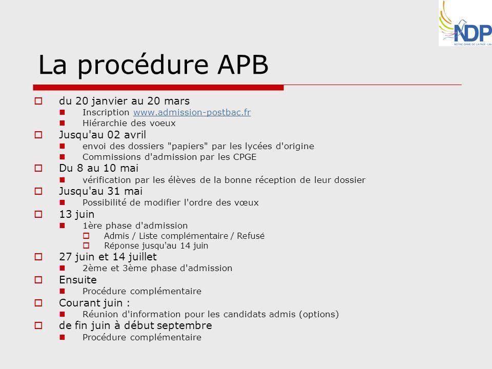 La procédure APB du 20 janvier au 20 mars Inscription www.admission-postbac.frwww.admission-postbac.fr Hiérarchie des voeux Jusqu'au 02 avril envoi de