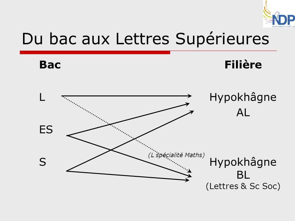 Du bac aux Lettres Supérieures BacFilière LHypokhâgne AL ES SHypokhâgne BL (Lettres & Sc Soc) (L spécialité Maths)