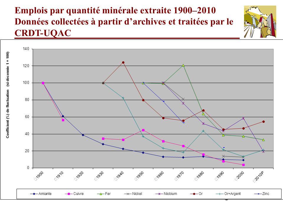 11 Emplois par quantité minérale extraite 1900–2010 Données collectées à partir darchives et traitées par le CRDT-UQAC
