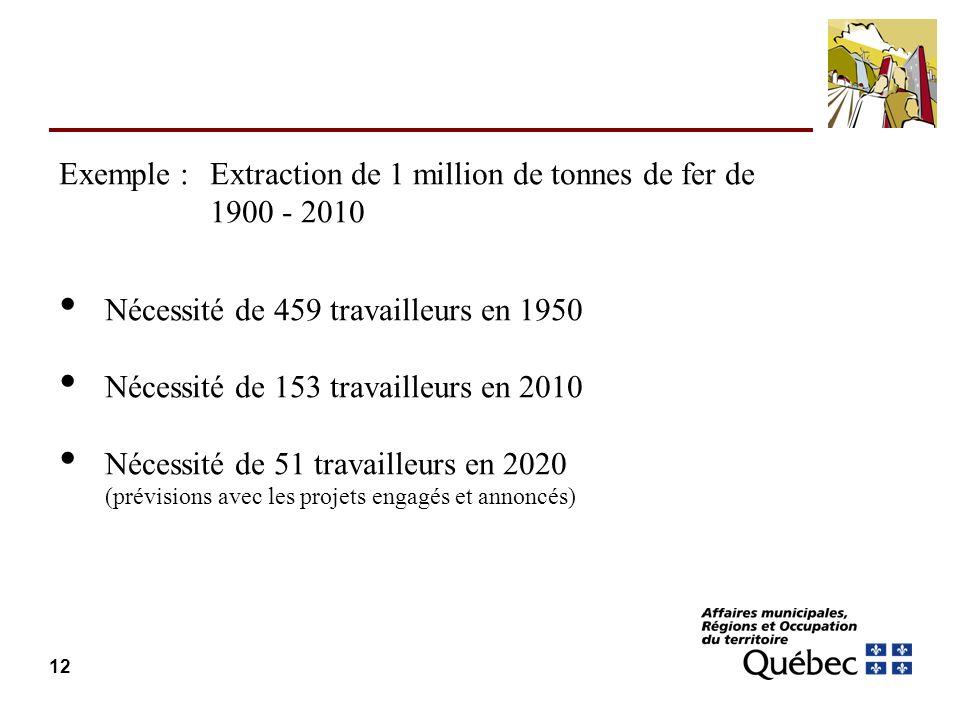 12 Exemple : extraction de 1 million tonnes fer 1900 - 2010: Nécessité de 459 travailleurs en 1950 Nécessité de 153 travailleurs en 2010 Nécessité de