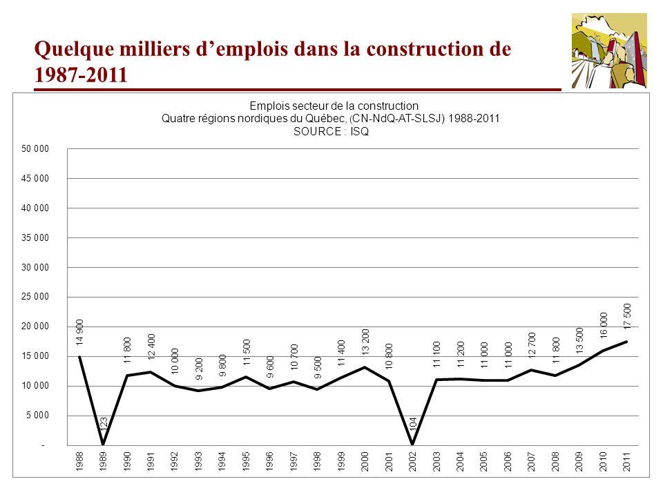 16 Quelque milliers demplois dans la construction de 1987-2011