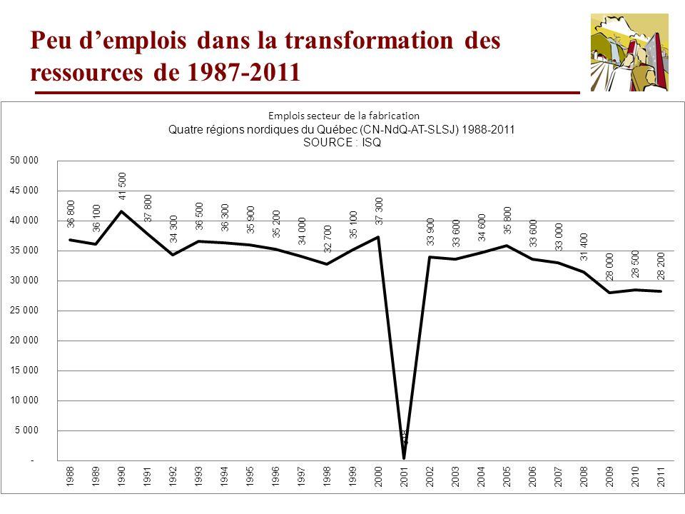 17 Peu demplois dans la transformation des ressources de 1987-2011