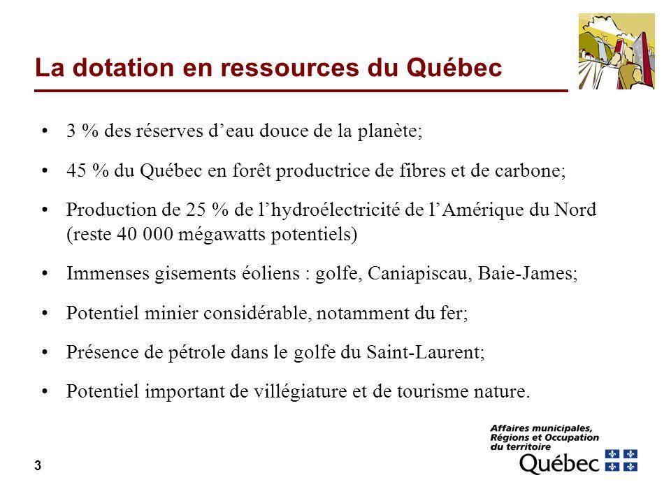 3 La dotation en ressources du Québec 3 % des réserves deau douce de la planète; 45 % du Québec en forêt productrice de fibres et de carbone; Production de 25 % de lhydroélectricité de lAmérique du Nord (reste 40 000 mégawatts potentiels) Immenses gisements éoliens : golfe, Caniapiscau, Baie-James; Potentiel minier considérable, notamment du fer; Présence de pétrole dans le golfe du Saint-Laurent; Potentiel important de villégiature et de tourisme nature.