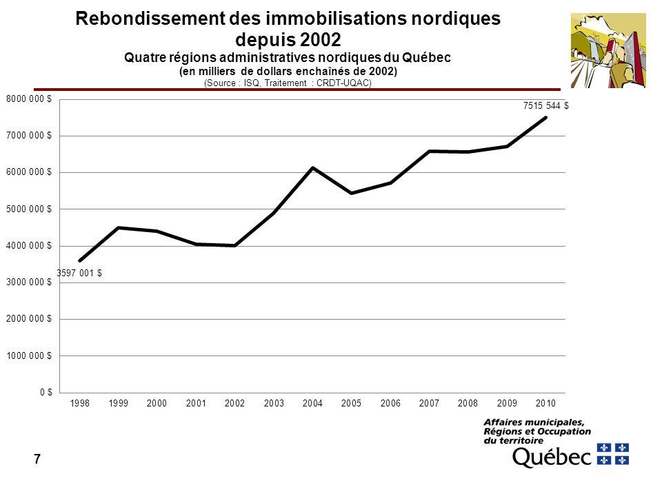 18 La périphérie québécoise produit davantage de matières premières avec ses ressources naturelles, mais l emploi associé diminue.
