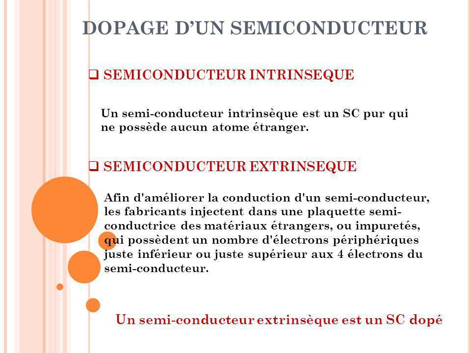 DOPAGE DUN SEMICONDUCTEUR Un semi-conducteur intrinsèque est un SC pur qui ne possède aucun atome étranger. SEMICONDUCTEUR INTRINSEQUE Afin d'améliore