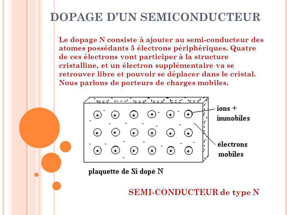 DOPAGE DUN SEMICONDUCTEUR Le dopage N consiste à ajouter au semi-conducteur des atomes possédants 5 électrons périphériques. Quatre de ces électrons v