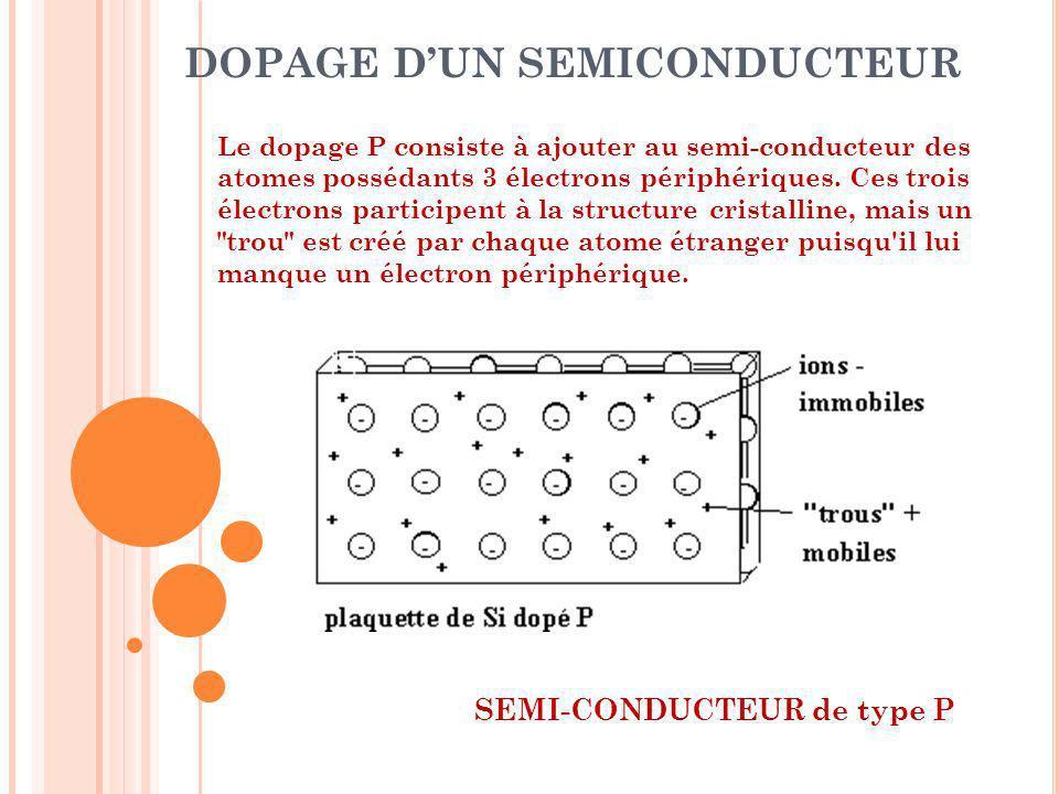 DOPAGE DUN SEMICONDUCTEUR Le dopage P consiste à ajouter au semi-conducteur des atomes possédants 3 électrons périphériques. Ces trois électrons parti