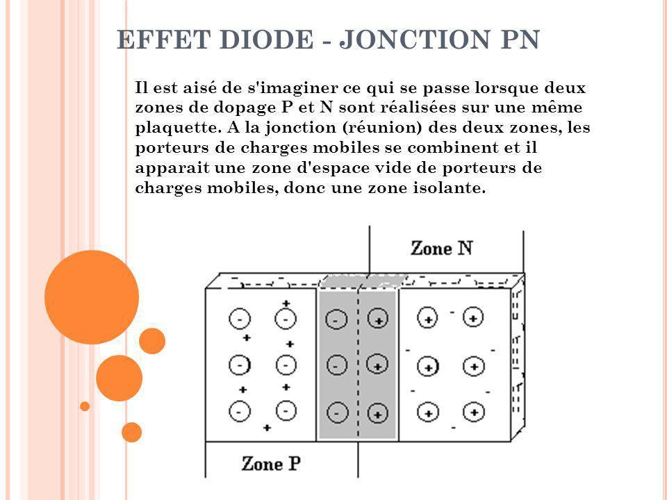EFFET DIODE - JONCTION PN Il est aisé de s'imaginer ce qui se passe lorsque deux zones de dopage P et N sont réalisées sur une même plaquette. A la jo