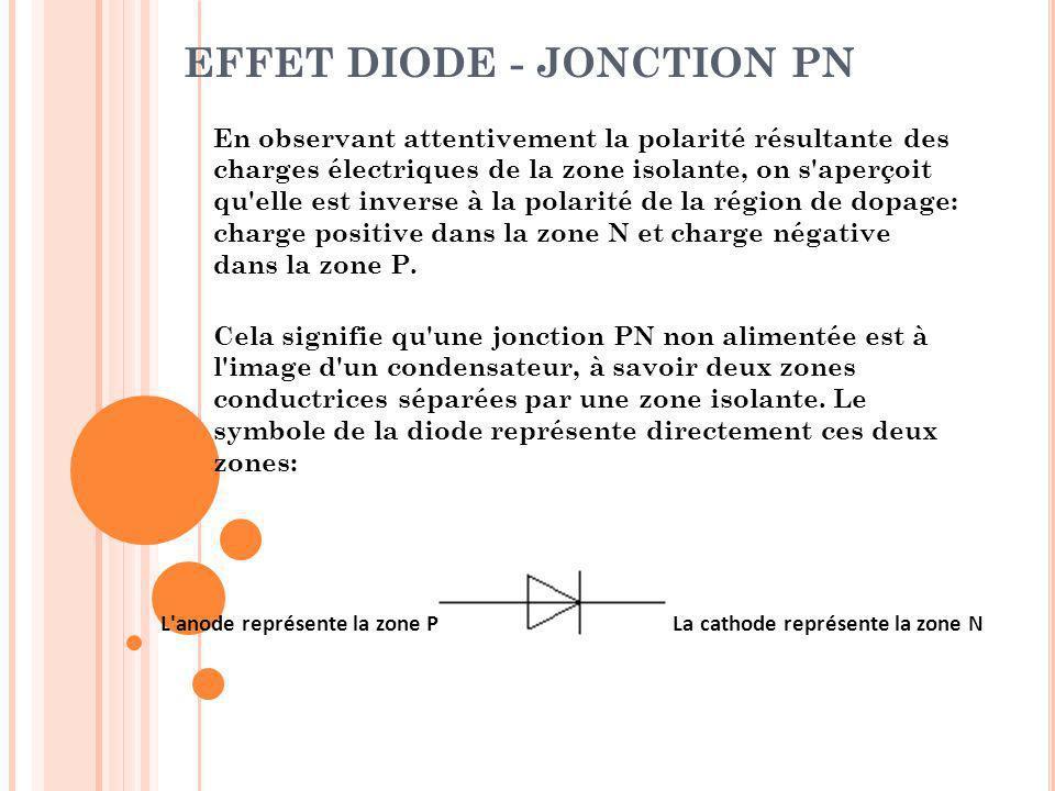 EFFET DIODE - JONCTION PN En observant attentivement la polarité résultante des charges électriques de la zone isolante, on s'aperçoit qu'elle est inv