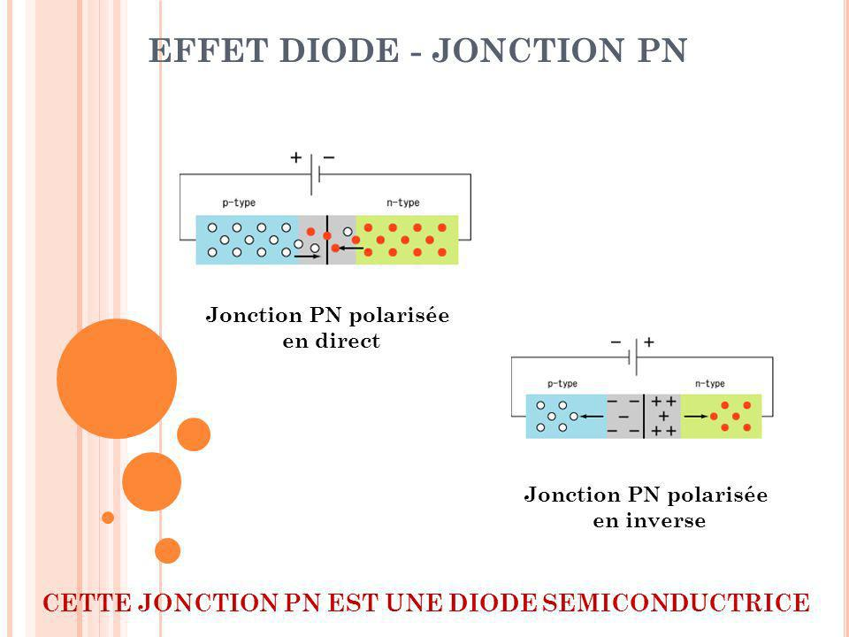 EFFET DIODE - JONCTION PN Jonction PN polarisée en direct Jonction PN polarisée en inverse CETTE JONCTION PN EST UNE DIODE SEMICONDUCTRICE