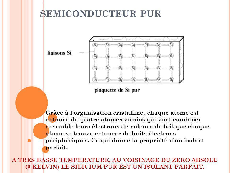 SEMICONDUCTEUR PUR Dès que la température augmente, l agitation des atomes entre eux va bousculer lordre établi et des électrons périphériques peuvent se retrouver arrachés à la liaison cristalline des atomes.