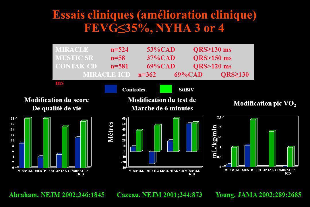 Essais cliniques (amélioration clinique) FEVG35%, NYHA 3 or 4 Modification du score De qualité de vie Modification du test de Marche de 6 minutes Mètr