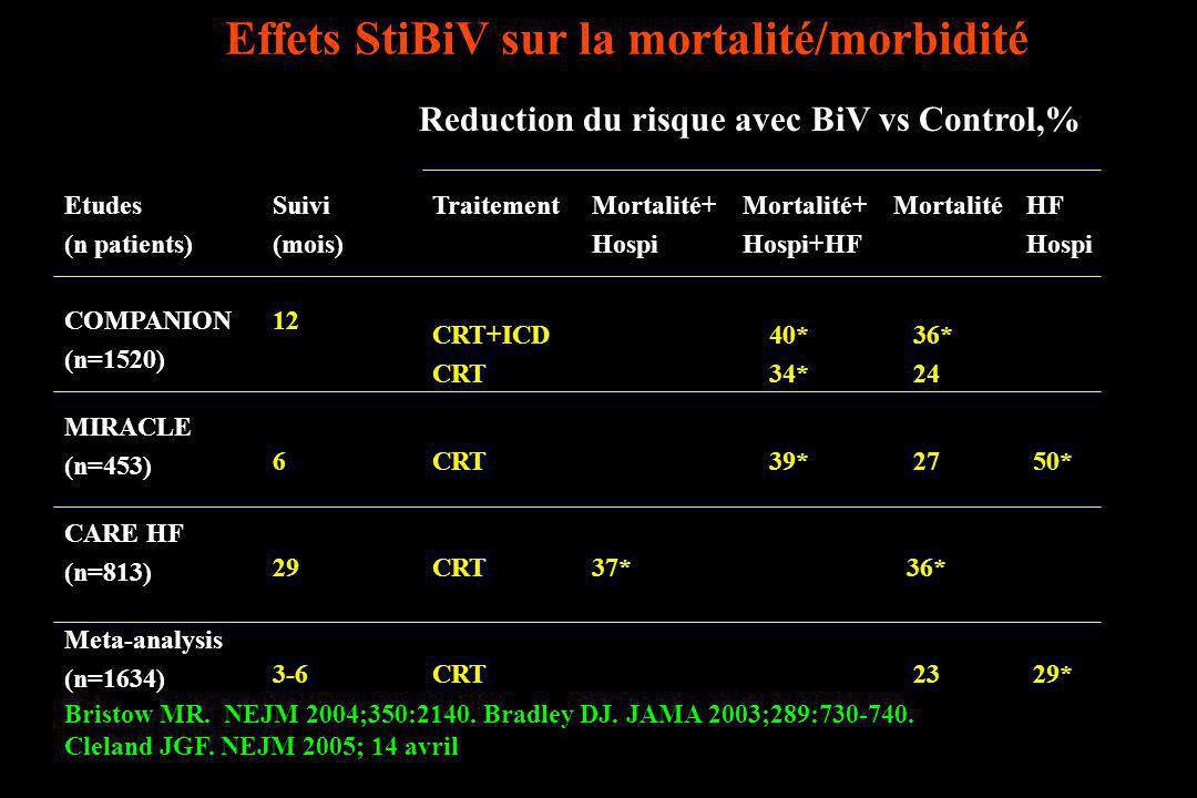Effets StiBiV sur la mortalité/morbidité Bristow MR. NEJM 2004;350:2140. Bradley DJ. JAMA 2003;289:730-740. Cleland JGF. NEJM 2005; 14 avril Reduction