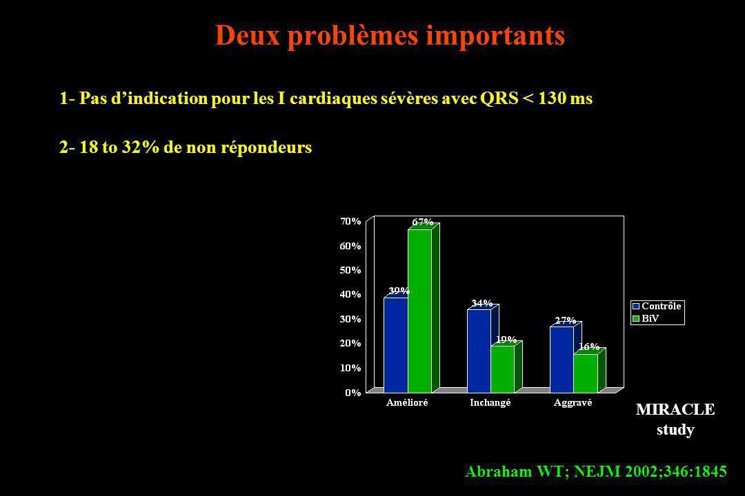 Deux problèmes importants 1- Pas dindication pour les I cardiaques sévères avec QRS < 130 ms 2- 18 to 32% de non répondeurs Abraham WT; NEJM 2002;346: