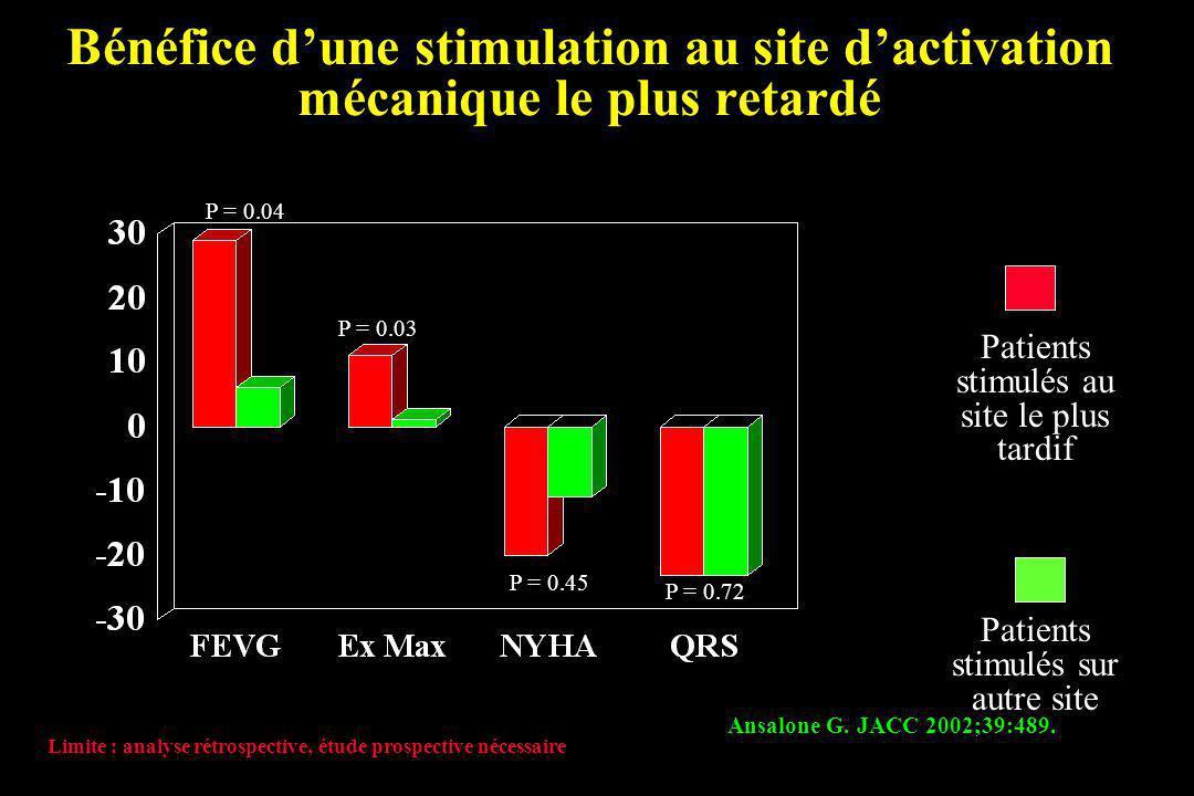 Bénéfice dune stimulation au site dactivation mécanique le plus retardé Ansalone G. JACC 2002;39:489. Patients stimulés au site le plus tardif Patient