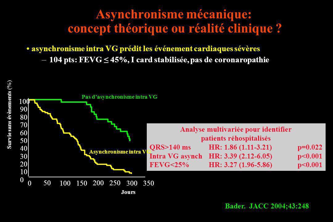 Asynchronisme mécanique: concept théorique ou réalité clinique ? asynchronisme intra VG prédit les événement cardiaques sévères –104 pts: FEVG 45%, I