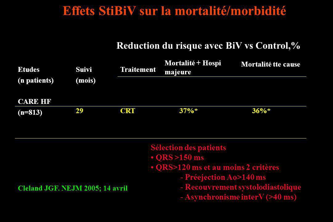 Effets StiBiV sur la mortalité/morbidité Cleland JGF. NEJM 2005; 14 avril Reduction du risque avec BiV vs Control,% Etudes (n patients) Suivi (mois) T