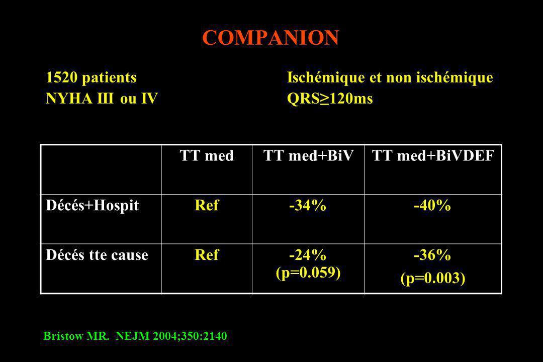 COMPANION 1520 patients Ischémique et non ischémique NYHA III ou IV QRS120ms Bristow MR. NEJM 2004;350:2140 TT medTT med+BiVTT med+BiVDEF Décés+Hospit