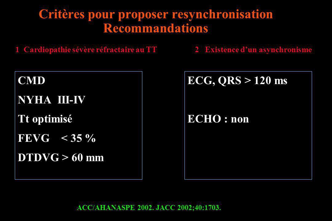 Flux sous aortique Flux sous pulmonaire Evaluation de lasynchronisme inter ventriculaire Si temps > 40 ms, asynchrone