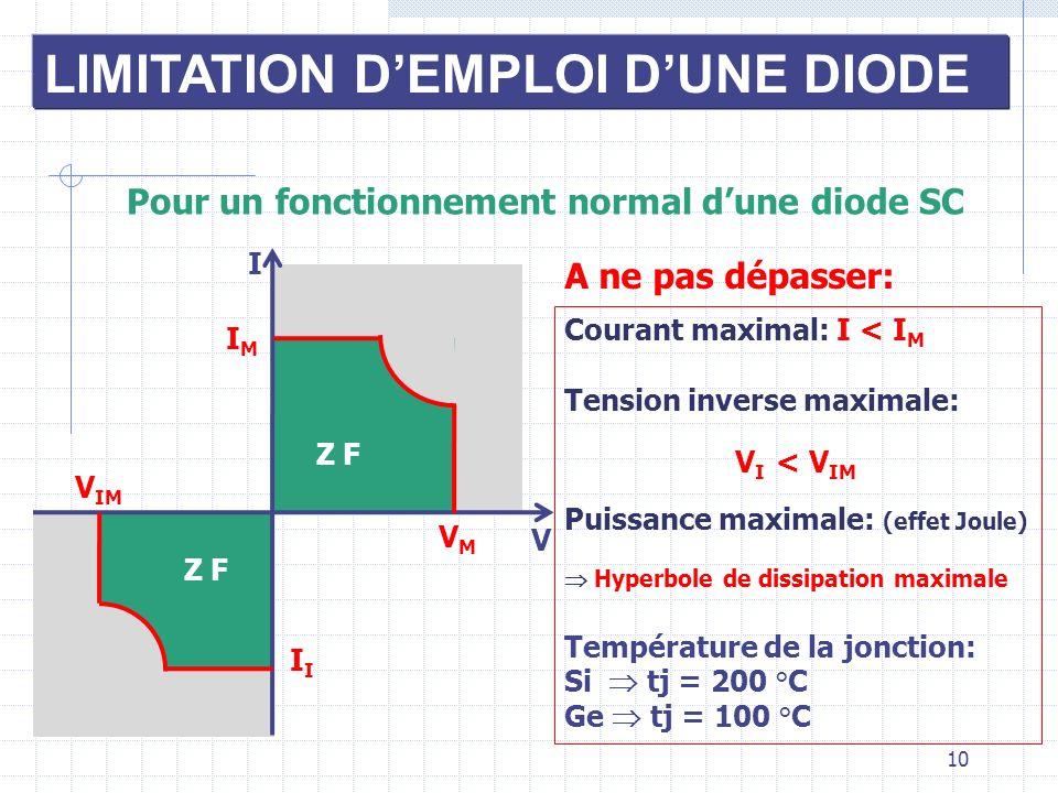 10 LIMITATION DEMPLOI DUNE DIODE Pour un fonctionnement normal dune diode SC I VMVM IMIM V A ne pas dépasser: V IM I Courant maximal: I < I M Tension