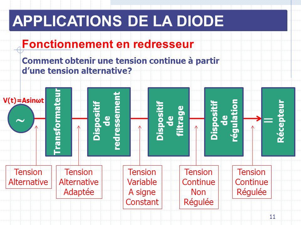 11 APPLICATIONS DE LA DIODE Fonctionnement en redresseur Transformateur Dispositif de redressement Dispositif de filtrage Dispositif de régulation Réc