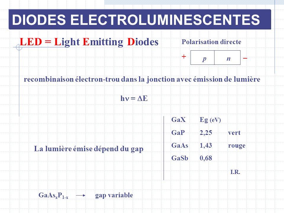 LED = Light Emitting Diodes np _ + recombinaison électron-trou dans la jonction avec émission de lumière h = E GaAs x P 1-x gap variable Polarisation