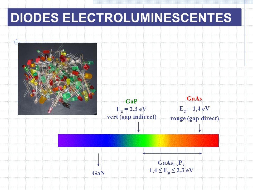 GaP E g = 2,3 eV vert (gap indirect) GaAs E g = 1,4 eV rouge (gap direct) GaAs 1-x P x 1,4 E g 2,3 eV GaN