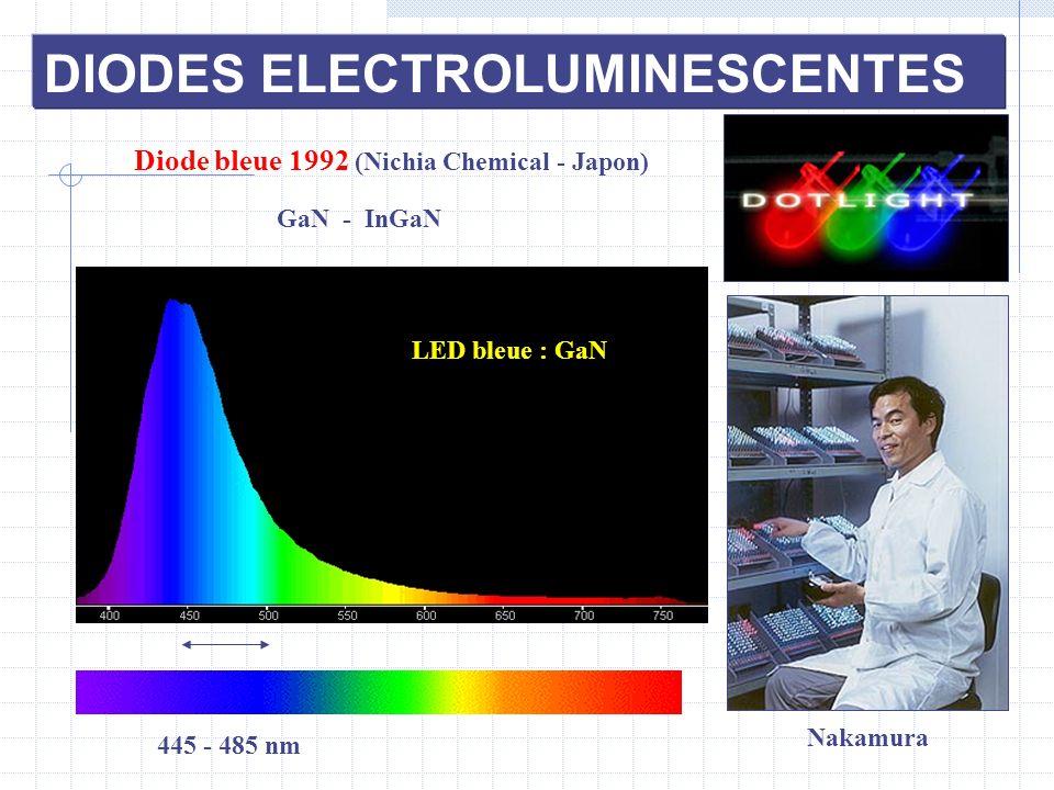DIODES ELECTROLUMINESCENTES Diode bleue 1992 (Nichia Chemical - Japon) GaN - InGaN LED bleue : GaN 445 - 485 nm Nakamura