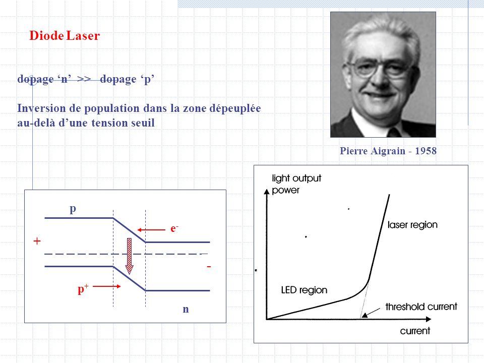 Diode Laser dopage n >> dopage p Inversion de population dans la zone dépeuplée au-delà dune tension seuil n p e-e- p+p+ + - Pierre Aigrain - 1958