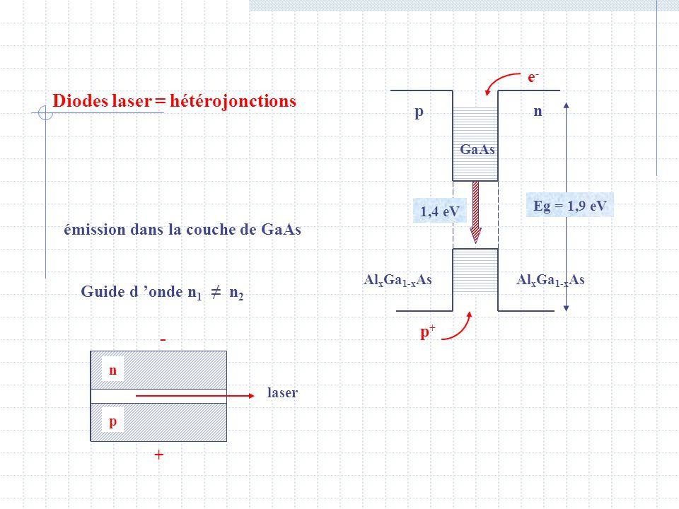 Diodes laser = hétérojonctions e-e- émission dans la couche de GaAs Guide d onde n 1 n 2 laser p n + - GaAs Al x Ga 1-x As np p+p+ Eg = 1,9 eV 1,4 eV