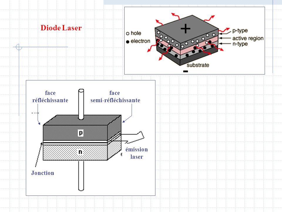 Diode Laser face réfléchissante face semi-réfléchissante Jonction émission laser
