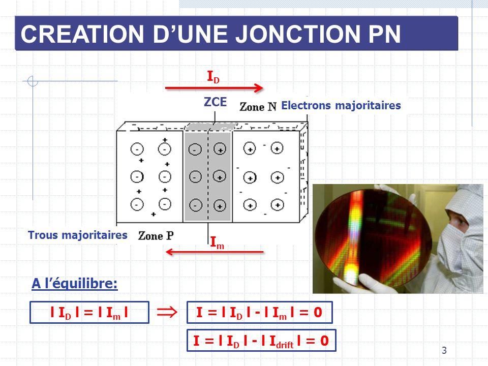 3 CREATION DUNE JONCTION PN Trous majoritaires Electrons majoritaires ZCE l I D l = l I m l A léquilibre: I = l I D l - l I m l = 0 IDID ImIm I = l I