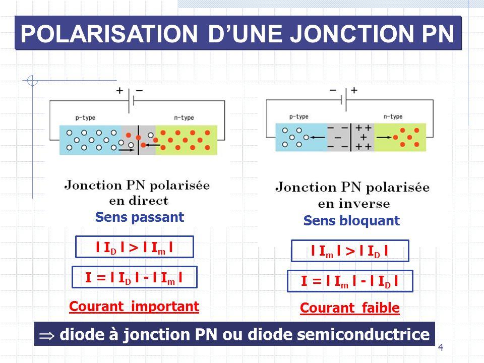 4 POLARISATION DUNE JONCTION PN Sens passant l I D l > l I m l I = l I D l - l I m l Sens bloquant l I m l > l I D l I = l I m l - l I D l Courant imp