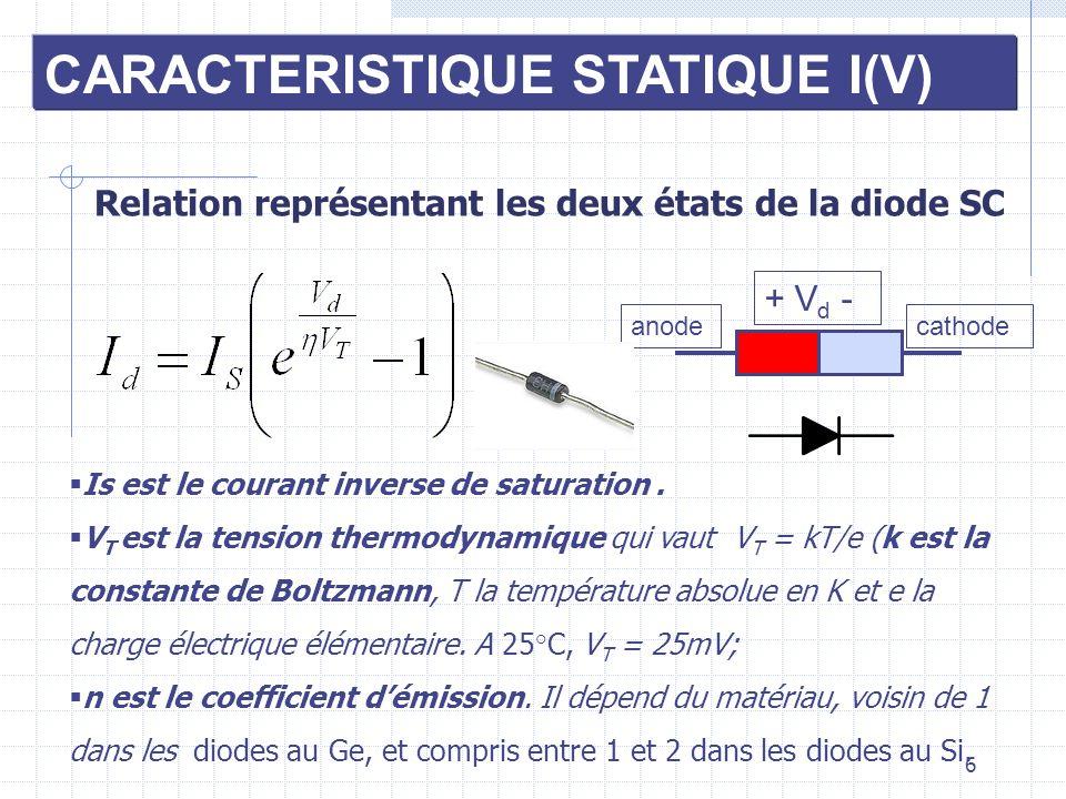 6 CARACTERISTIQUE STATIQUE I(V) Relation représentant les deux états de la diode SC Is est le courant inverse de saturation. V T est la tension thermo