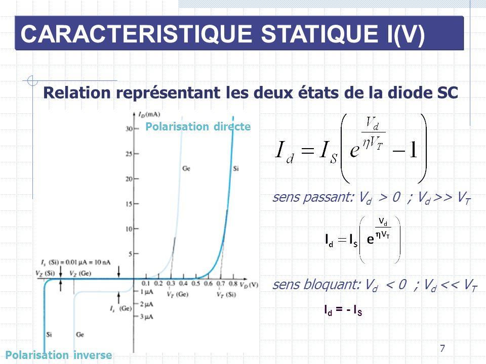 7 CARACTERISTIQUE STATIQUE I(V) Relation représentant les deux états de la diode SC Polarisation directe Polarisation inverse sens passant: V d > 0 ;