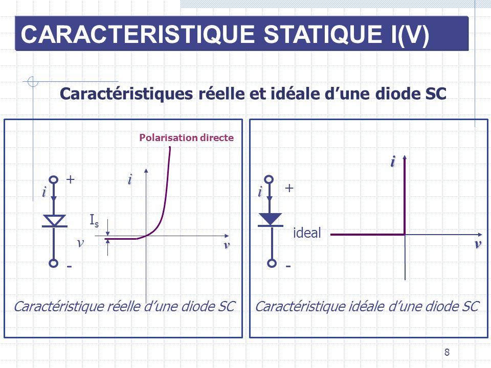 8 CARACTERISTIQUE STATIQUE I(V) Caractéristiques réelle et idéale dune diode SC Polarisation directe Caractéristique idéale dune diode SC v + - i i v