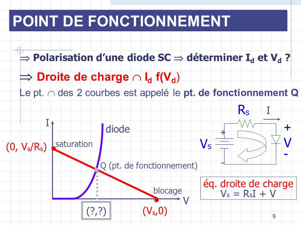 9 POINT DE FONCTIONNEMENT Polarisation dune diode SC déterminer I d et V d ? Droite de charge I d f(V d ) RsRs + - VsVs + V - I Q (pt. de fonctionneme