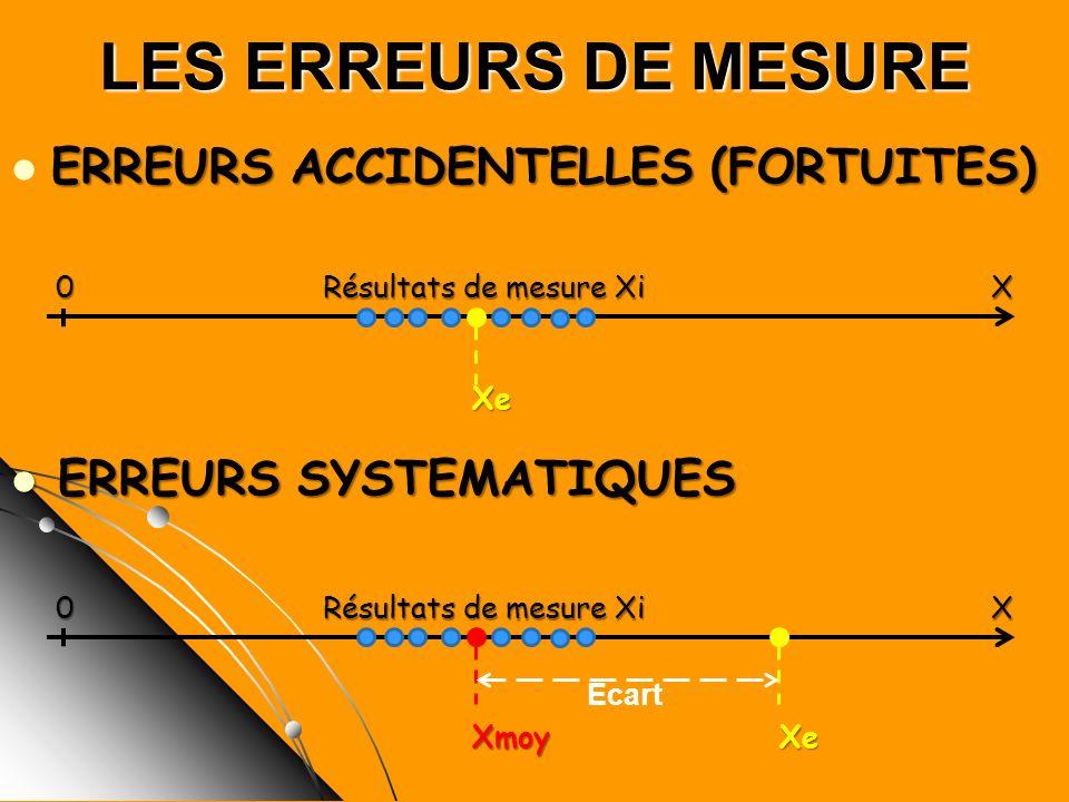LES ERREURS DE MESURE ERREURS ACCIDENTELLES (FORTUITES) ERREURS ACCIDENTELLES (FORTUITES) 0 Résultats de mesure Xi X 0 Résultats de mesure Xi X Xe Xe