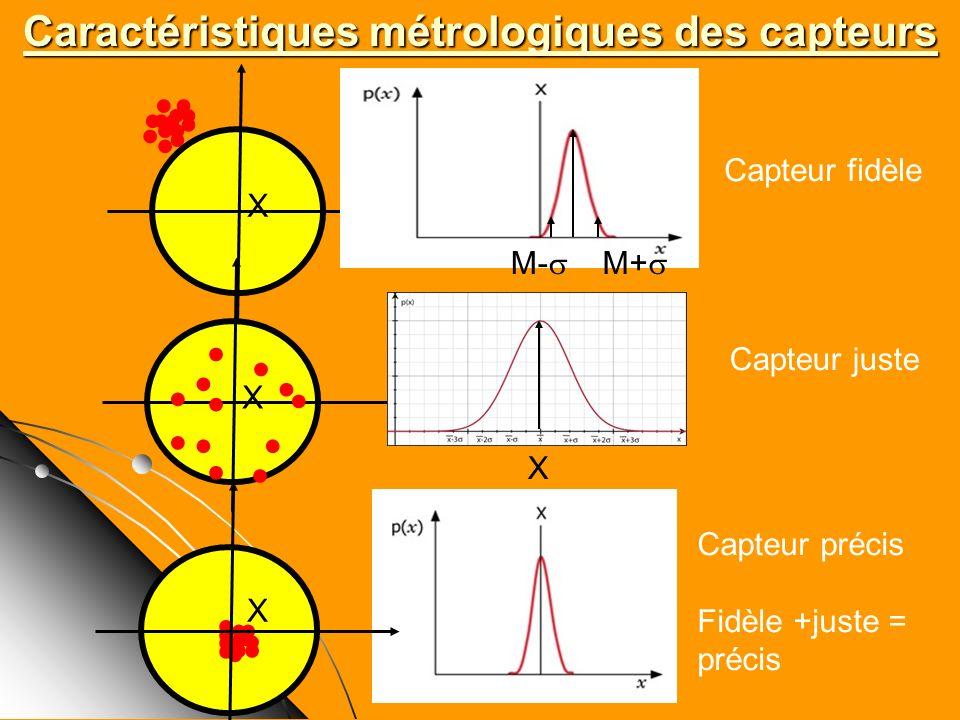 Caractéristiques métrologiques des capteurs X m M+ M- X X X Capteur fidèle Capteur juste Capteur précis Fidèle +juste = précis