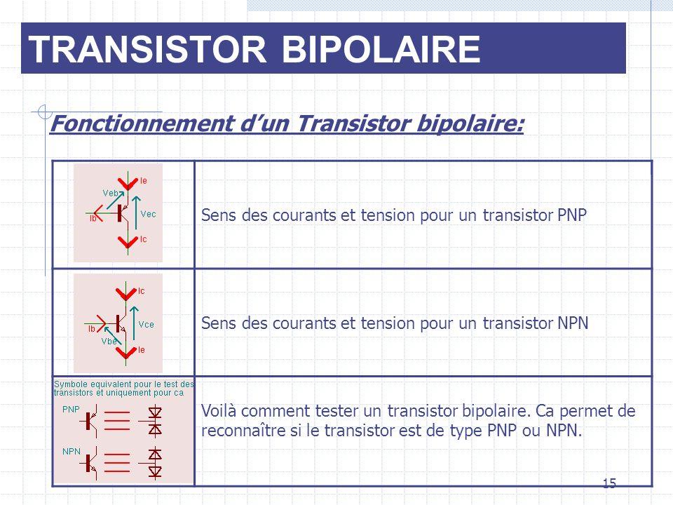 TRANSISTOR BIPOLAIRE Fonctionnement dun Transistor bipolaire: Sens des courants et tension pour un transistor PNP Sens des courants et tension pour un