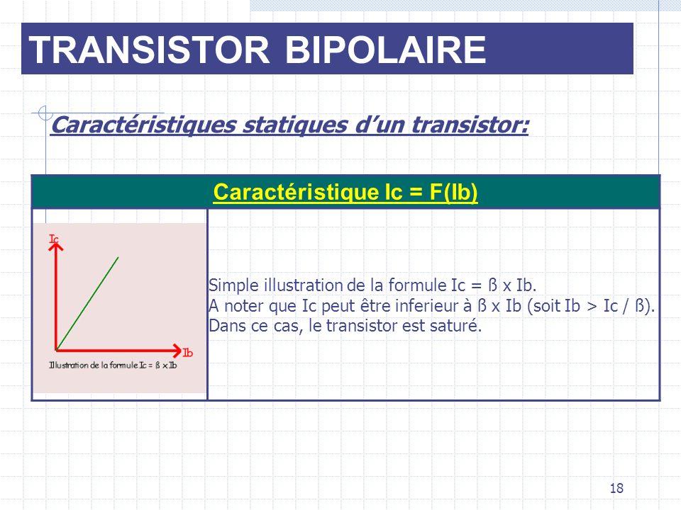 TRANSISTOR BIPOLAIRE Caractéristiques statiques dun transistor: Caractéristique Ic = F(Ib) Simple illustration de la formule Ic = ß x Ib. A noter que
