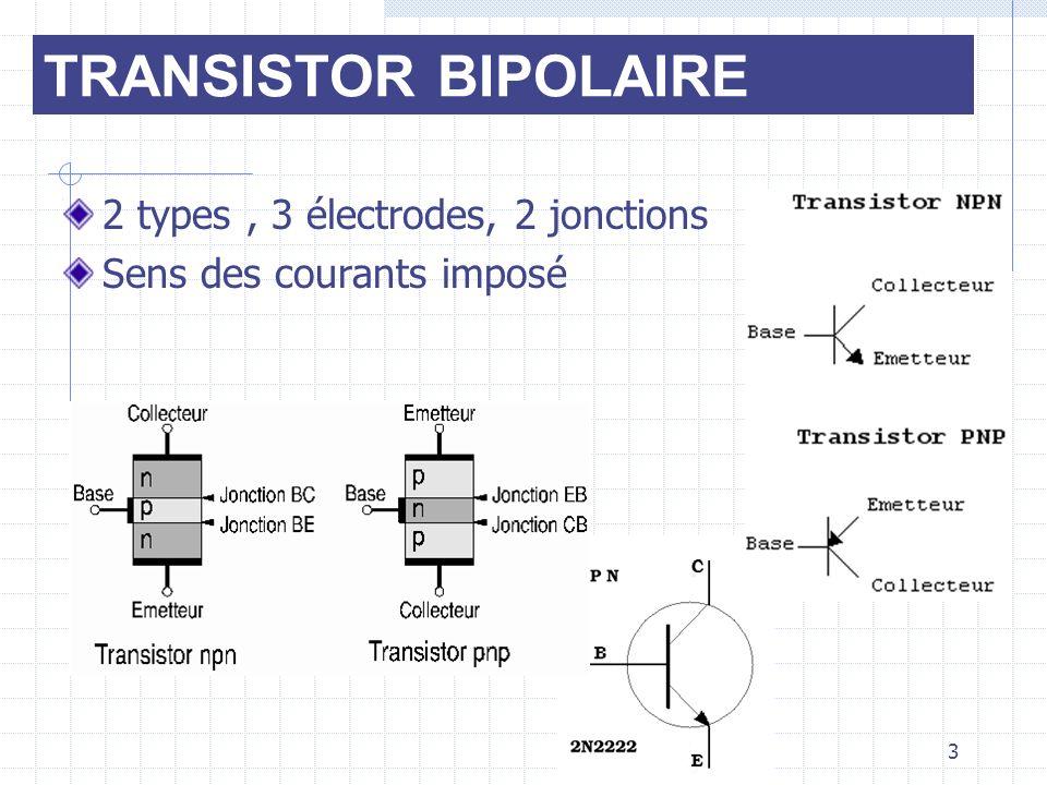 3 2 types, 3 électrodes, 2 jonctions Sens des courants imposé TRANSISTOR BIPOLAIRE